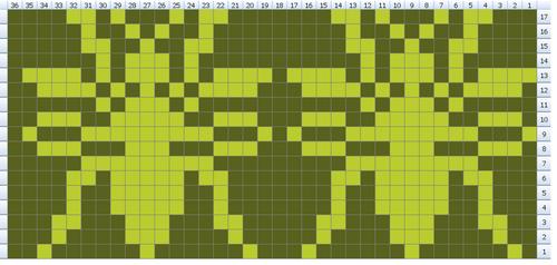 Bug chart